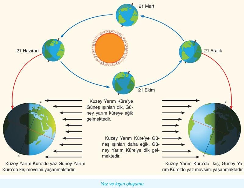 Dünyanın güneş etrafında dolanımı sonuçları